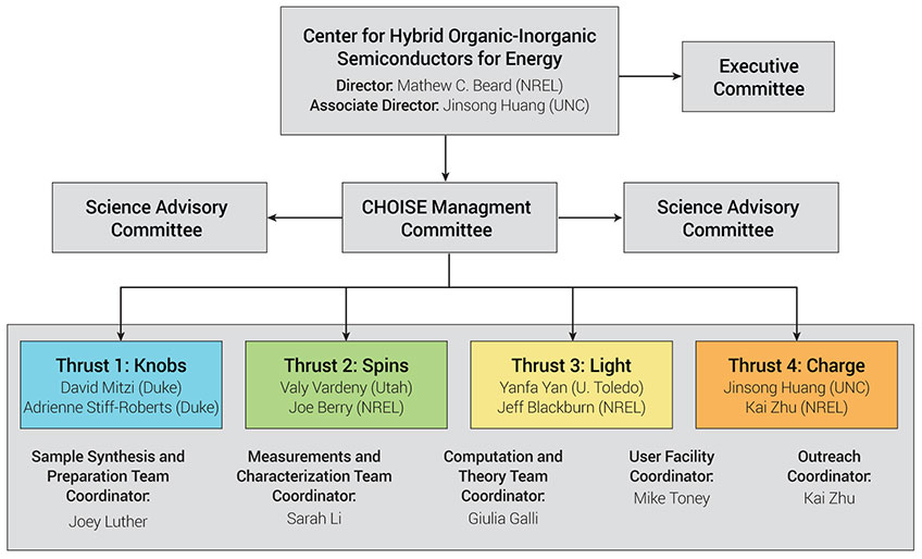 Organizational chart with large box at top showing director, Matthew C. Beard (NREL) and associate director, Jinsong Huang; an arrow points to box on right, labeled