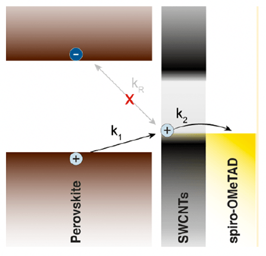 Vertical view of the three layers of a solar cell: Perovskite, SWCNTs, and spiro-OMeTAD. An arrow labeled k1 starts at Perovskite and points to SWCNTs. An arrow labeled k2 starts at SWCNTs and points to spiro-OMeTAD.